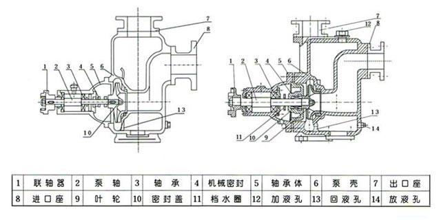 zx系列卧式自吸离心泵(结构图)
